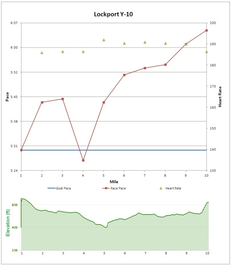 Y10 Graph