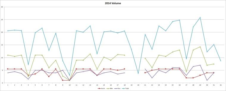 2014 Plan Volume