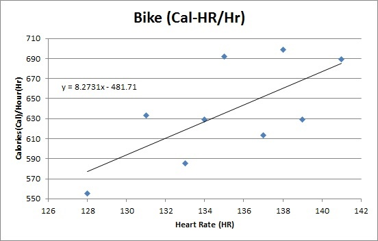 Bike Calories1