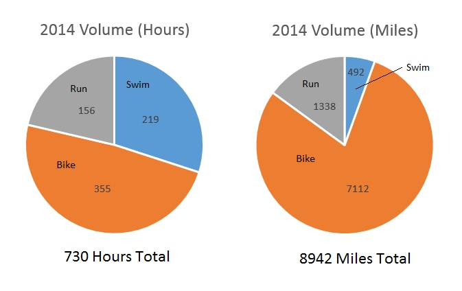 2014 Total Volume