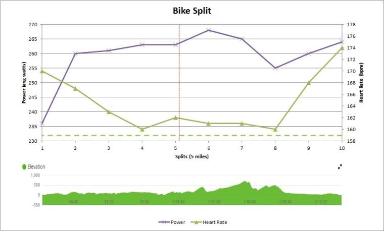 Oceanside Bike Splits