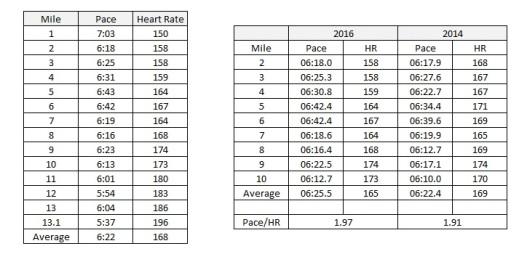 Marathon Splits
