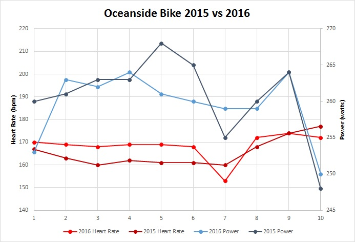 Oceanside Bike Graph