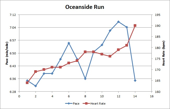 Oceanside Run Graph