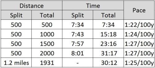 Swim Data