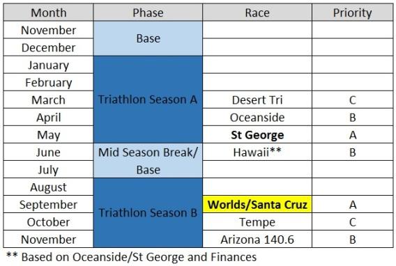 season-planning