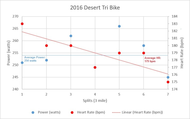 2016 Desert Tri Bike