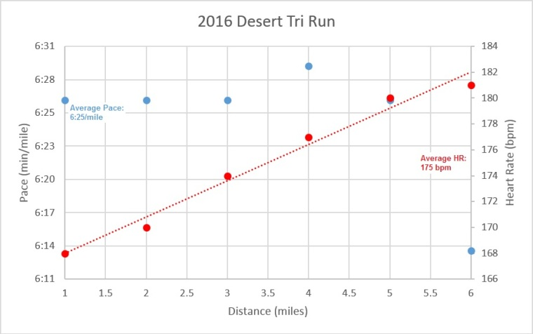 2016 Desert Tri Run