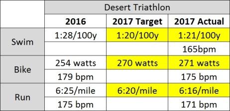 Desert Results