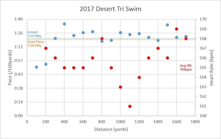 Desert Tri Swim
