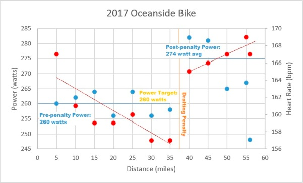 Oceanside Bike Data