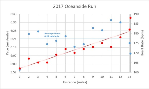 Oceanside Run Data