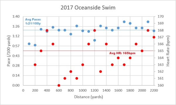 Oceanside Swim Data