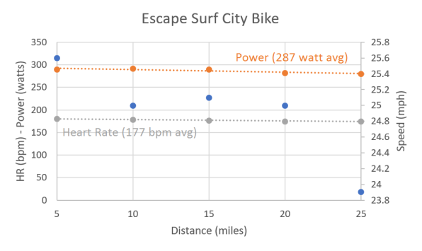 Bike Graph